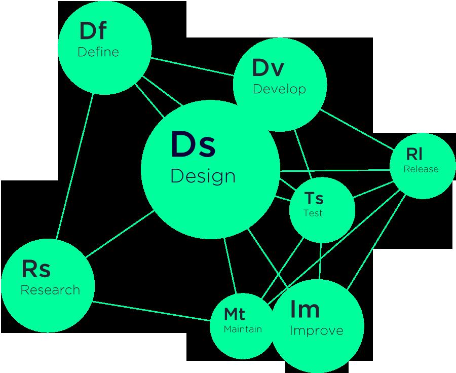 Shakers design process